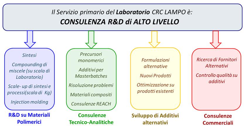 Servizio primario del Laboratorio CRC LAMPO